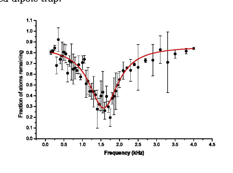 Fraction clipart figure. Plot of the atoms