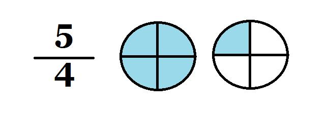 Fraction clipart improper fraction. Fractions