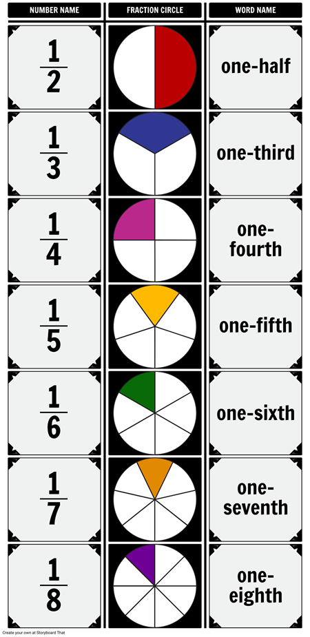 Introduction to fractions chart. Fraction clipart unit fraction