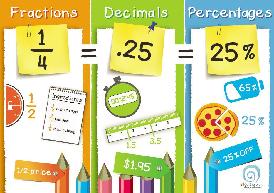 Decimals percentages edgalaxy . Fractions clipart poster