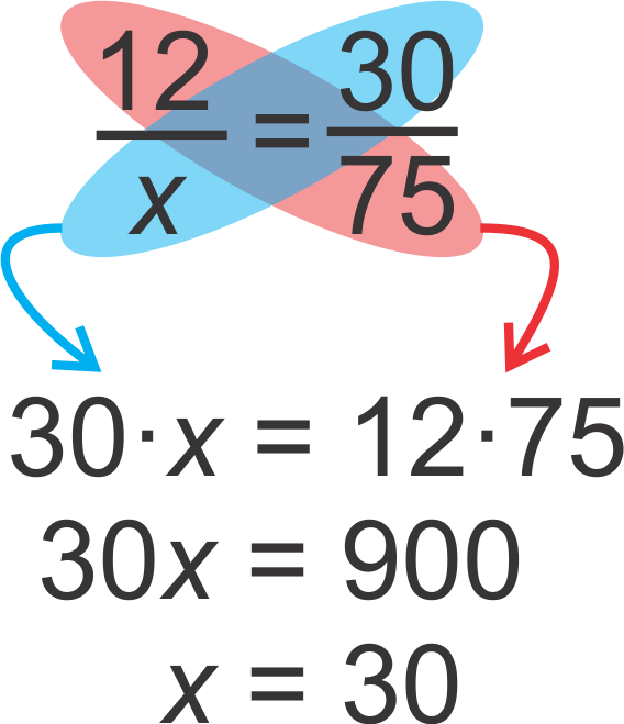 Multiplication clipart algebraic expression. Rational equations and proportions