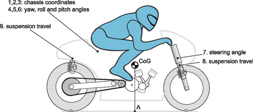 Wheel clipart motorcycle wheel. Multibody model with eight