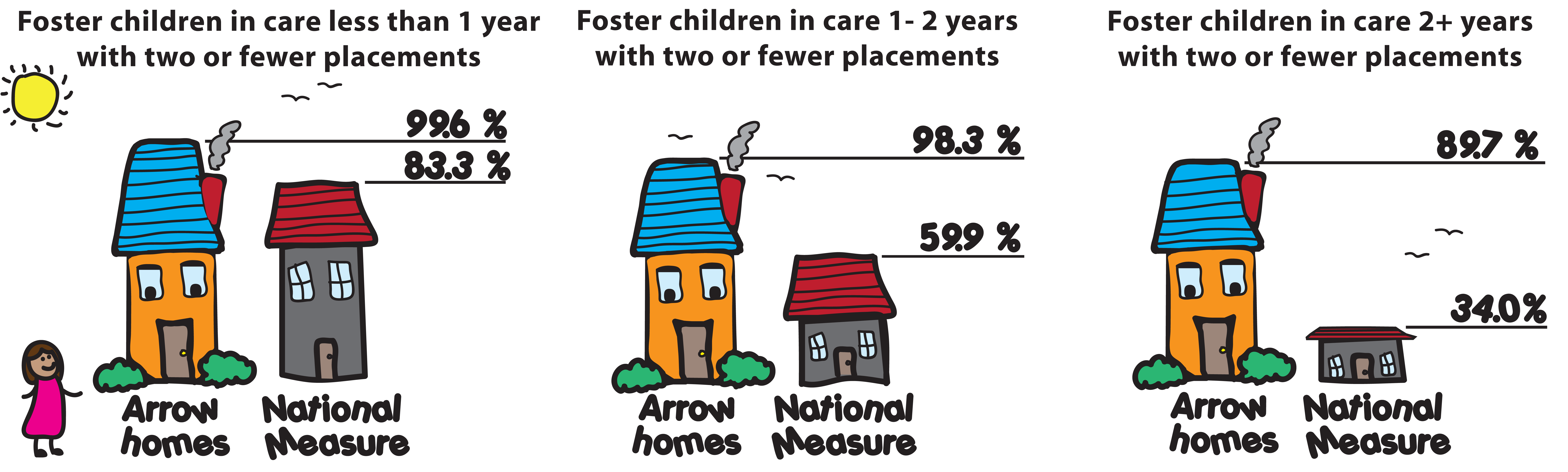 Future clipart brighter future. Collection of free fostering