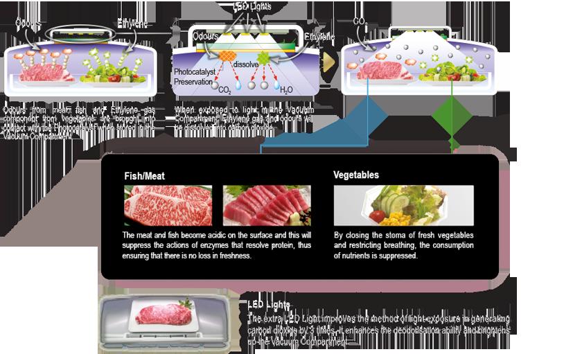 Fridge clipart frozen food. Hitachi photocatalystpreservationinvacuumcompartment