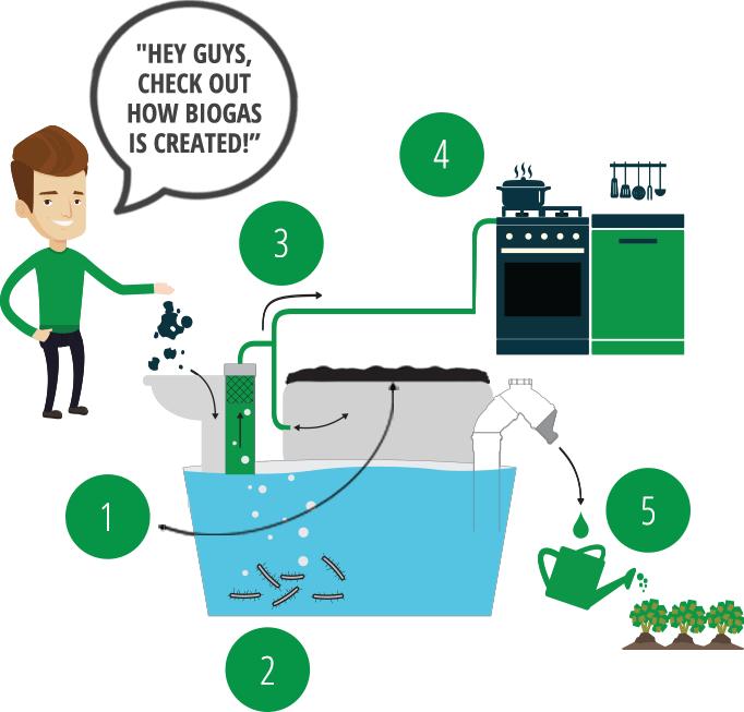 Homebiogas is an off. Fridge clipart waste energy