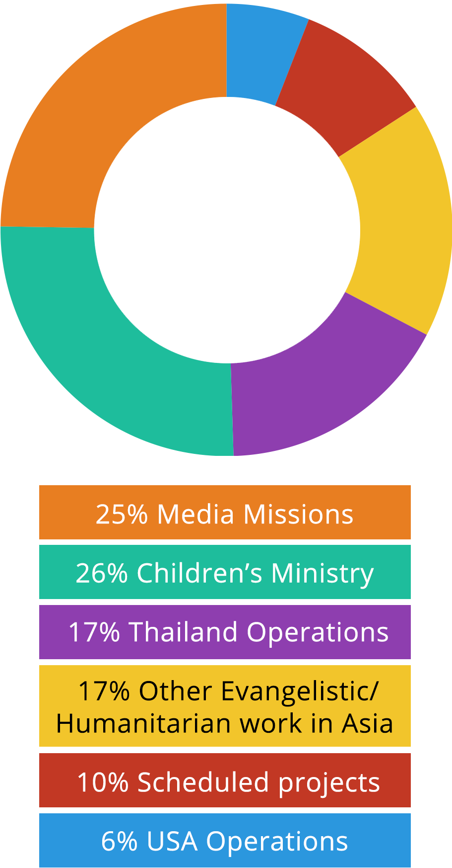 Missions clipart evangelism. How donations are used