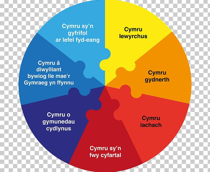 Wales sustainability well being. Future clipart decision