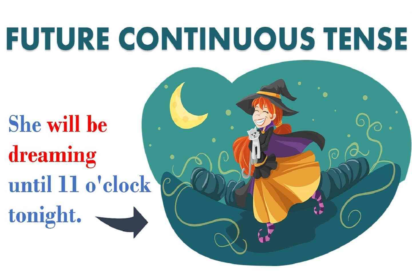Future clipart ongoing. Continuous tense usage formula