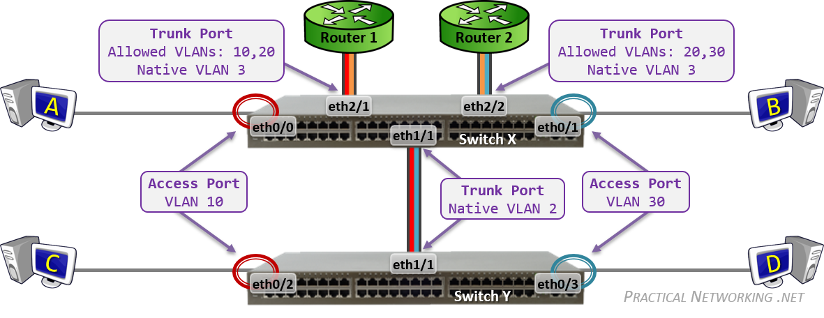 Configuring vlans on cisco. Future clipart topology
