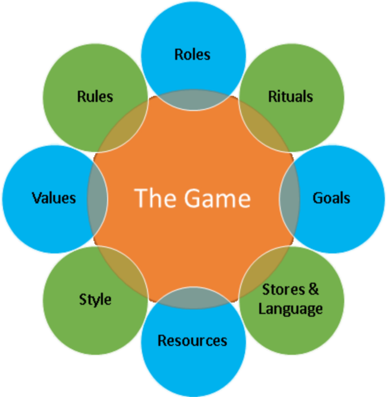 Games clipart game theory. Storytelling africa includes gamemodeljpg