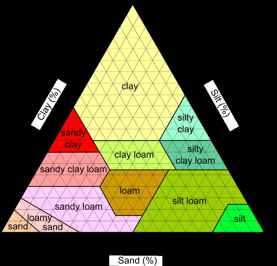 Gardening clipart garden plot. Image result for minerals