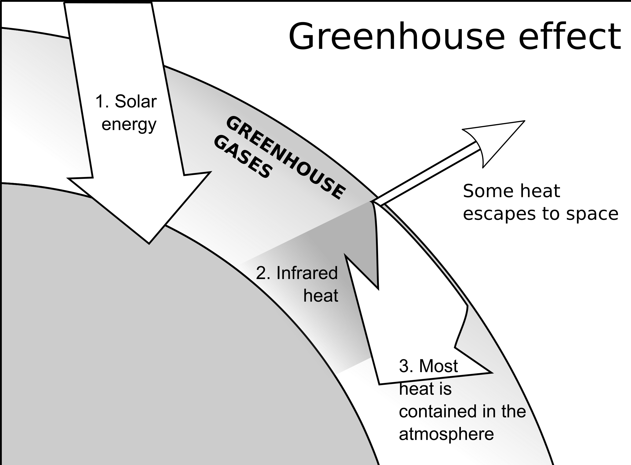 Gas clipart greenhouse effect. Big image png