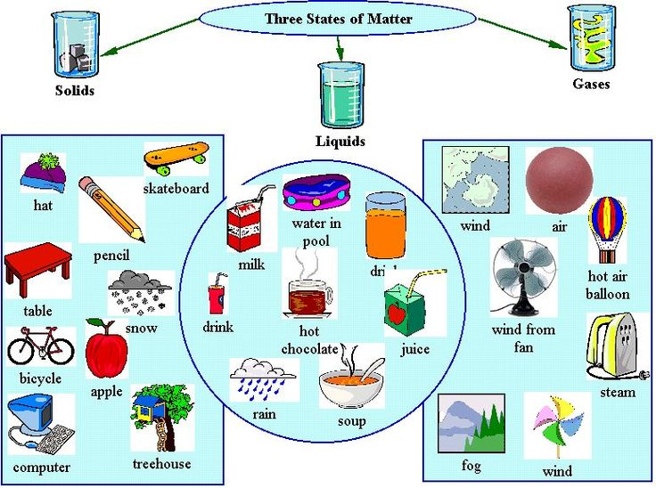 Free matter cliparts download. Gas clipart physical property