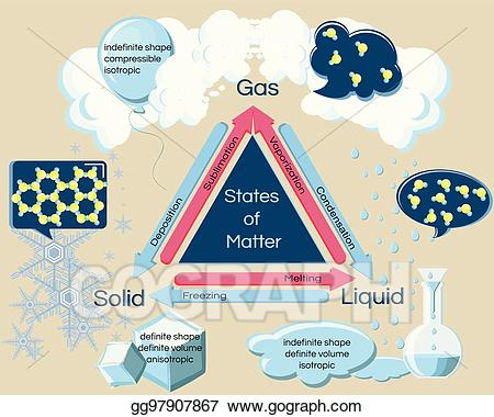 Gas clipart physical property. Vector art fundamental states