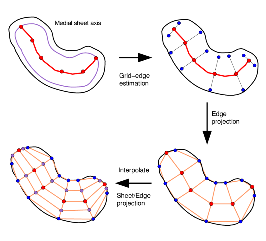Visualization of the sampling. Gate clipart boundary