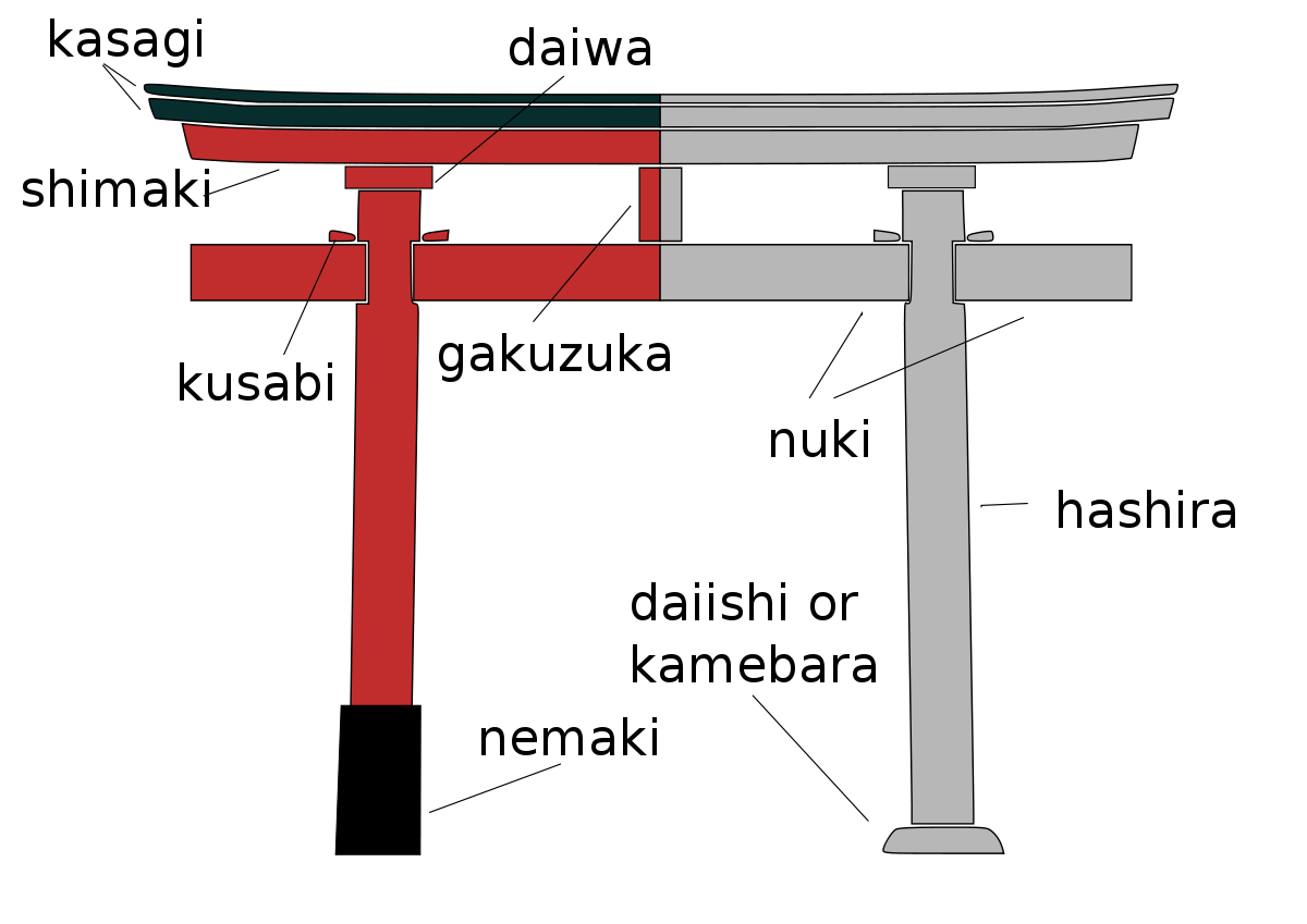 A guide to japanese. Gate clipart shinto