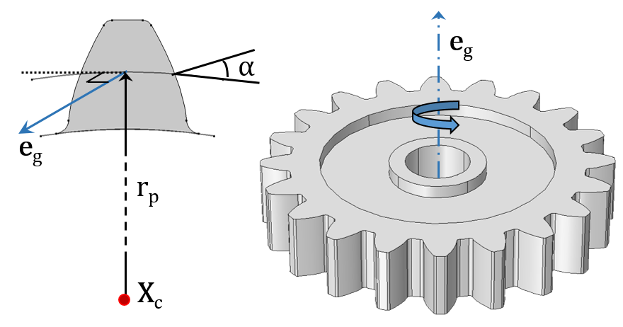 Understanding the different elements. Gears clipart parameter