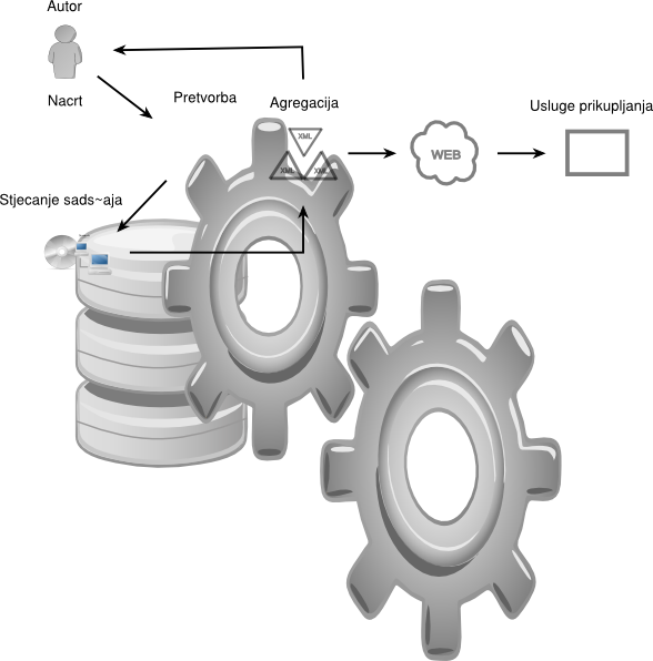 Gear clipart process. Cms overview of the