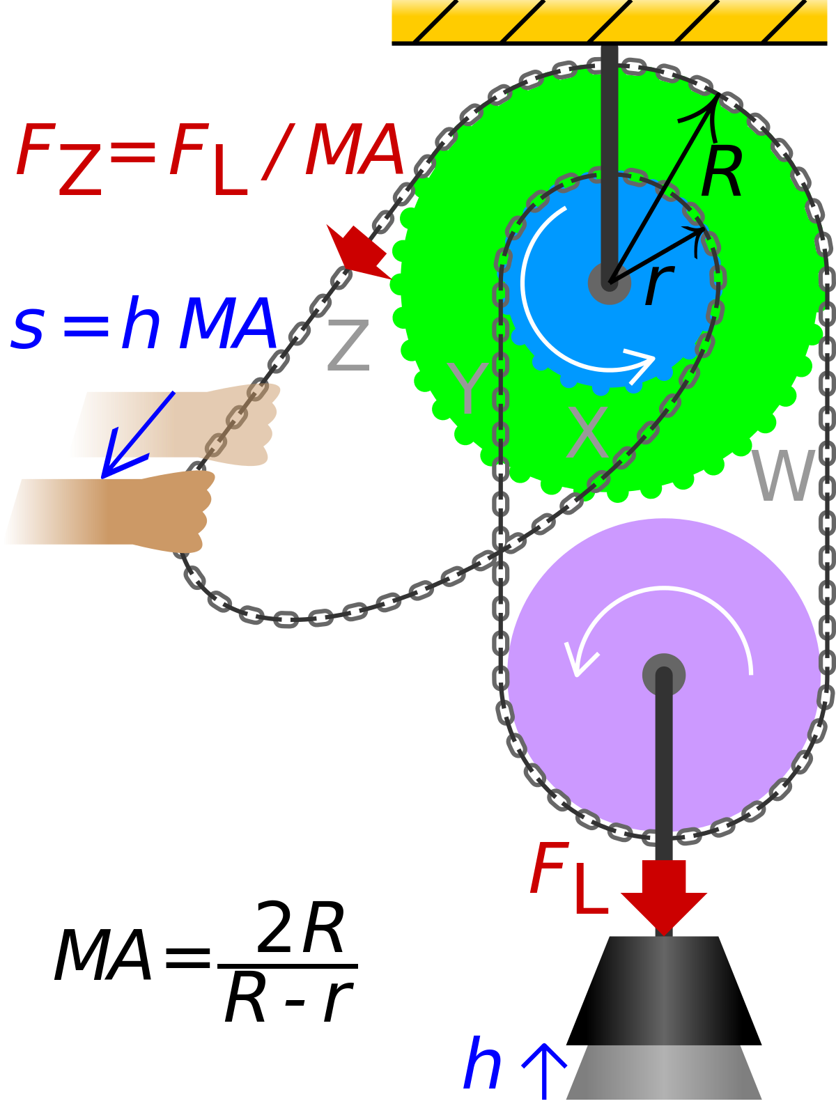 Differential wikipedia . Gear clipart pulley gear