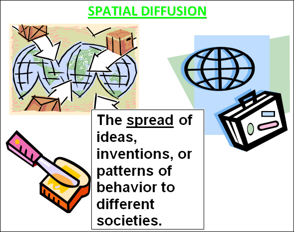 Geography clipart ap human geography. Diffusion