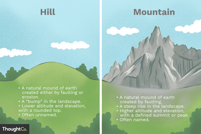 Differences between hills and. Hill clipart himalayan mountains