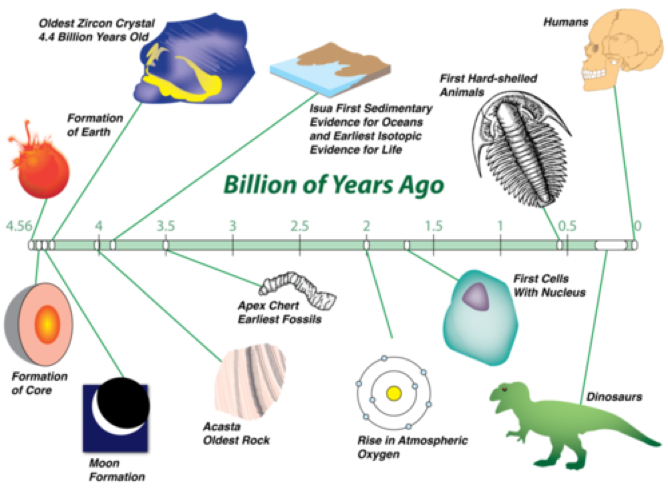 Geology clipart geologic time. Th grade science explore
