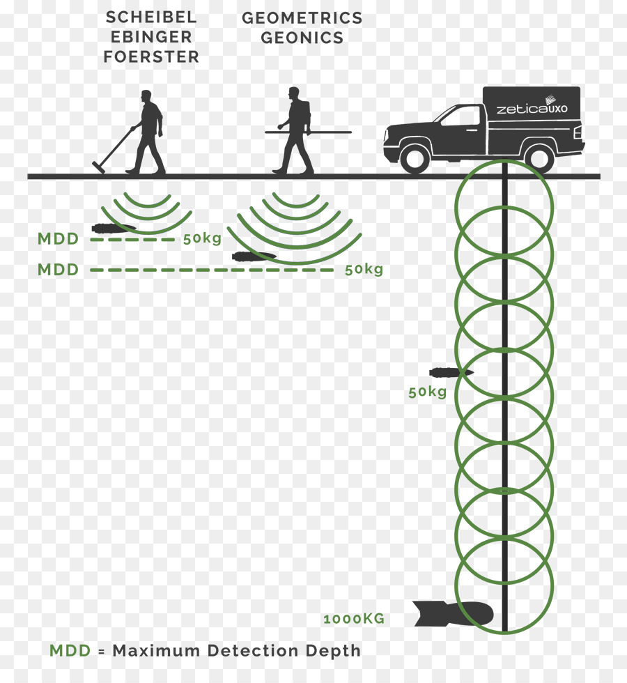 Unexploded ordnance magnetometer geophysical. Geology clipart geophysics