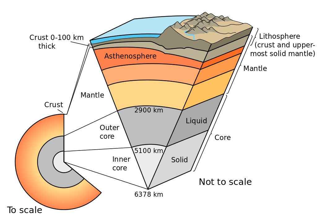 Geology clipart outer core. Cutaway diagram of earth