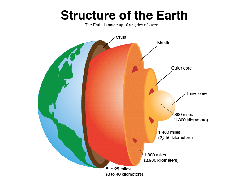 Layers of the earth. Geology clipart outer core