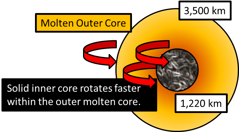 Geology clipart outer core. What are the layers
