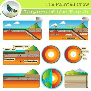 Geology clipart outer core. Layers of the earth