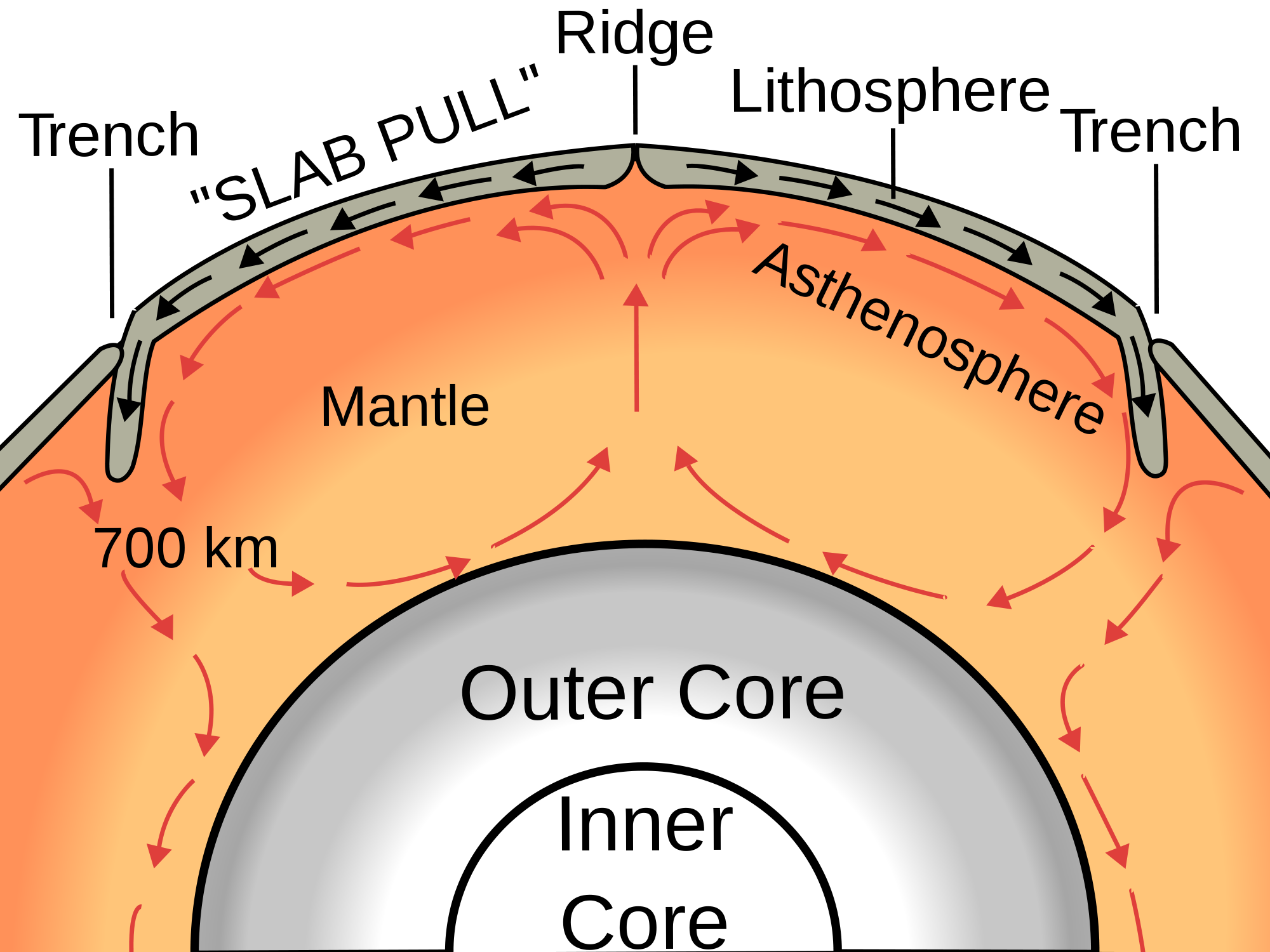 Geology clipart outer core. Active or passive mantle