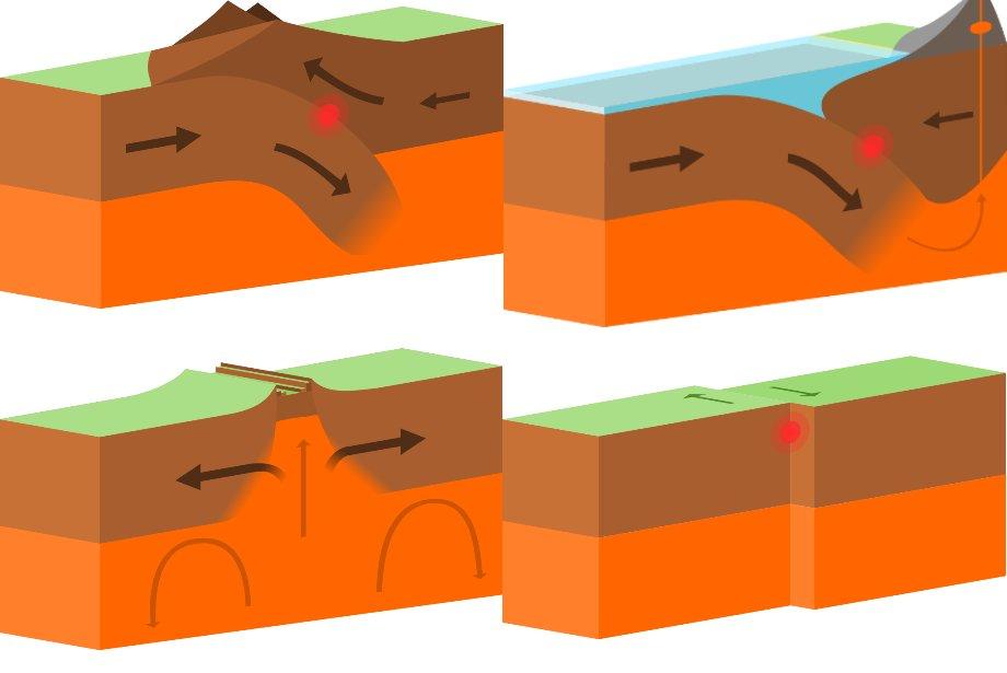 Boundaries quiz . Geology clipart plate tectonic