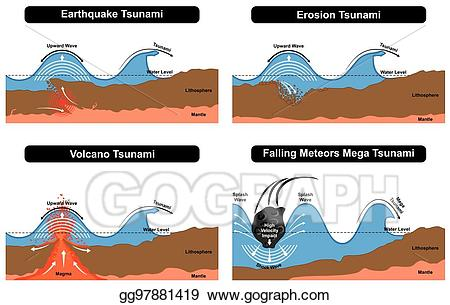 Vector stock tsunami disaster. Geology clipart surface earth