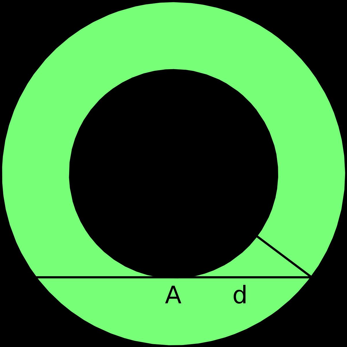 Geometry clipart plane figure. Annulus mathematics wikipedia