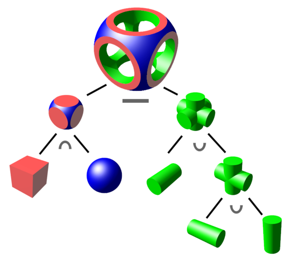 Constructive wikiwand csg objects. Geometry clipart solid figure