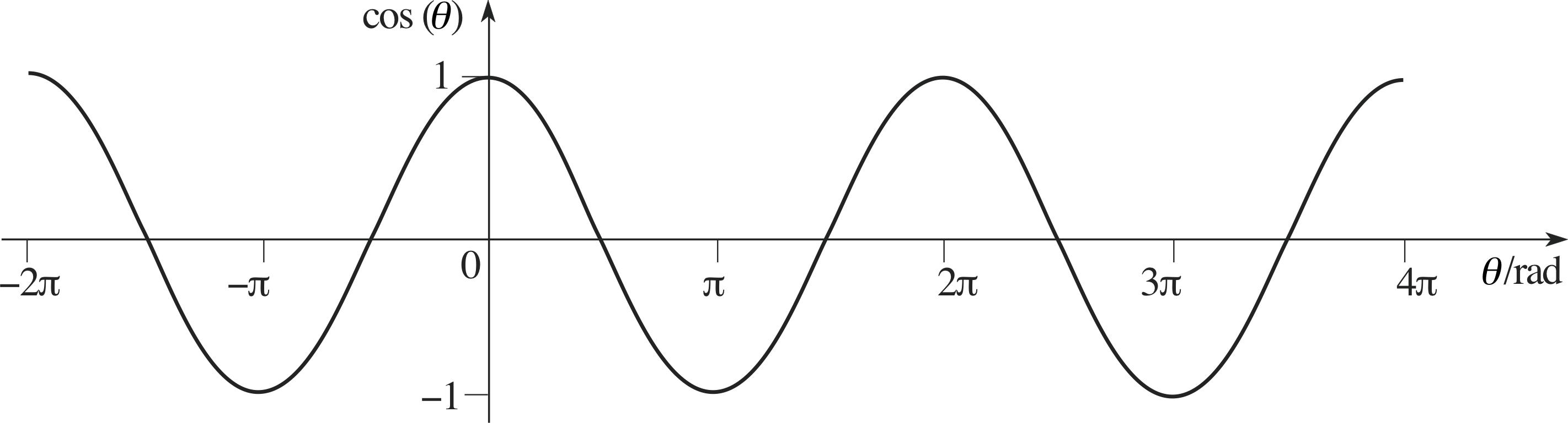 Geometry clipart trigonometric function. Pplato flap math functions