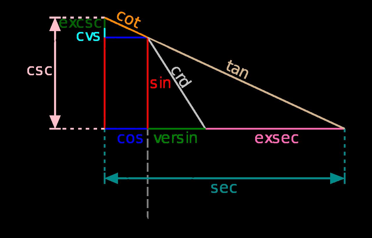 Geometry clipart trigonometric function. Unit circle trig functions