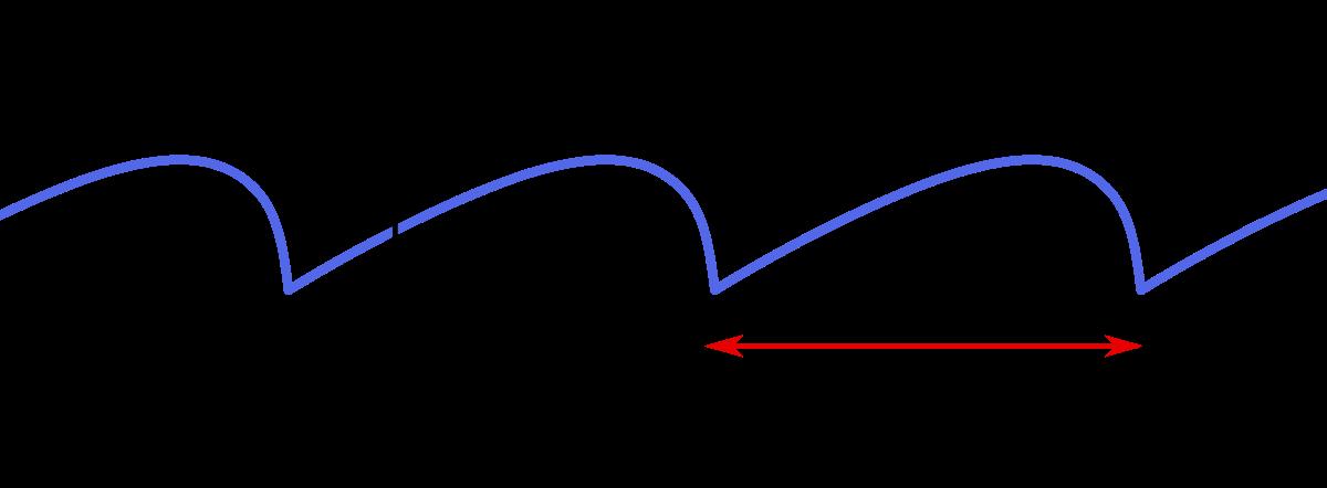 Geometry clipart trigonometric function. Periodic wikipedia