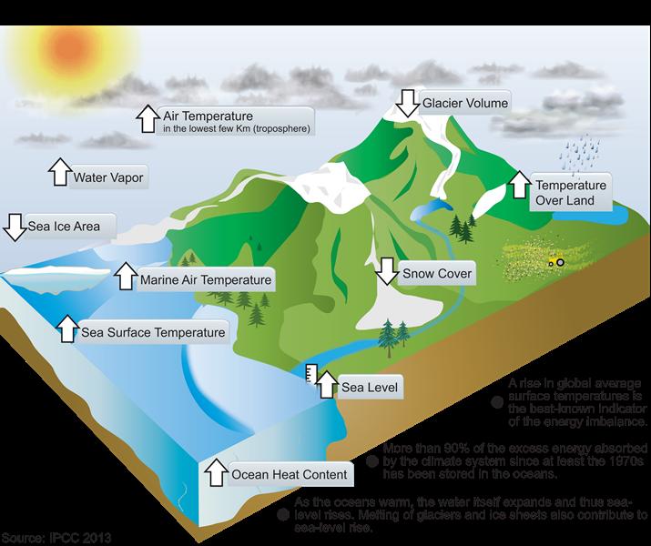 Lab future climate change. Glacier clipart global warming