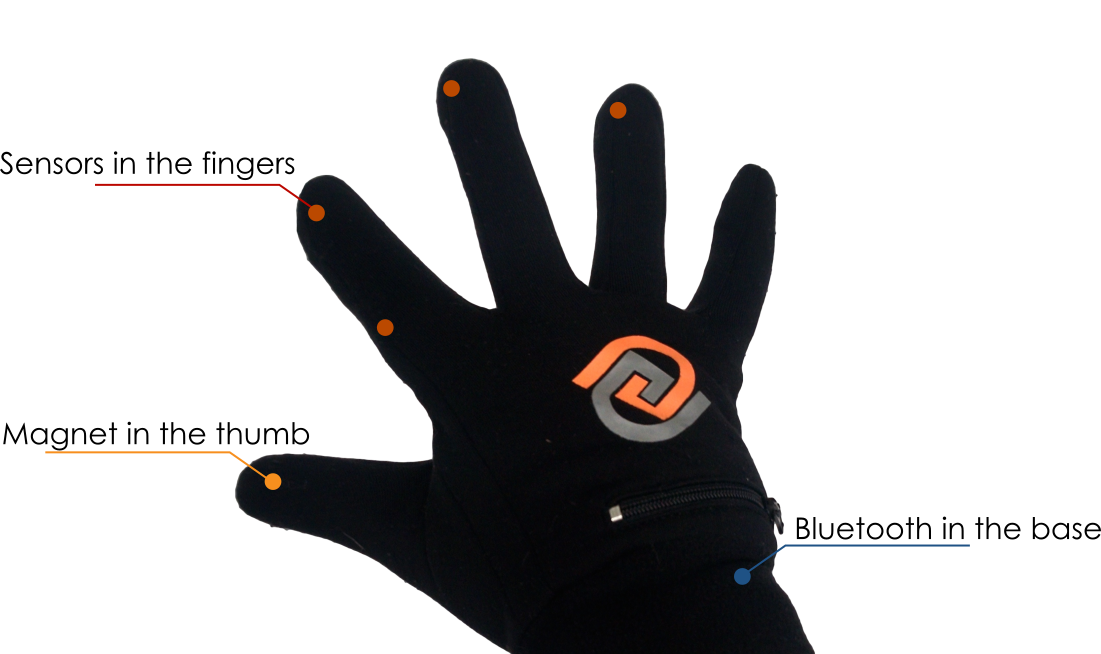 Goglove the ultimate activity. Glove clipart warm glove