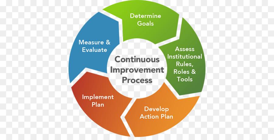 Develop an action organization. Goal clipart organizational plan