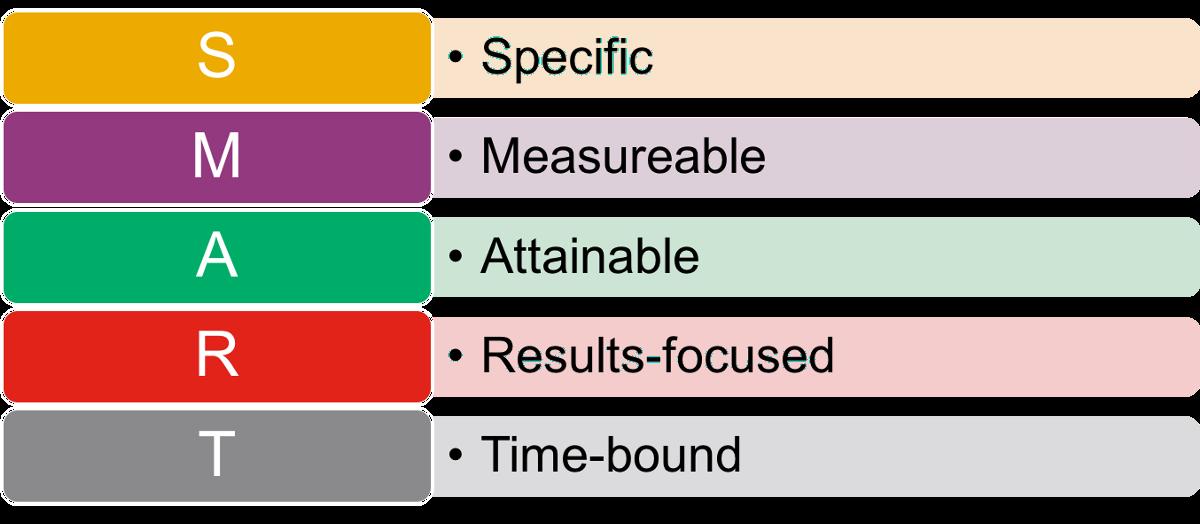 Measurementminutes thinking digital marketing. Goals clipart smart goal