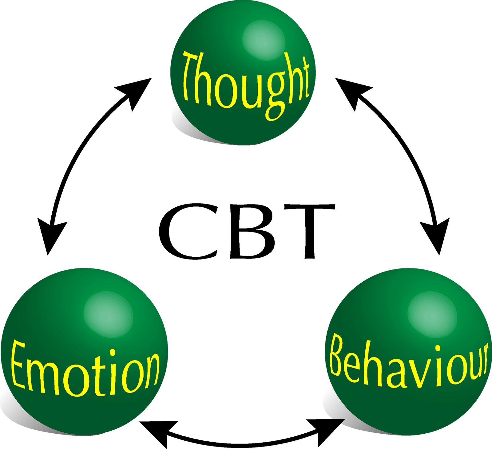 Behavioral therapy nsight addiction. Psychology clipart cognitive