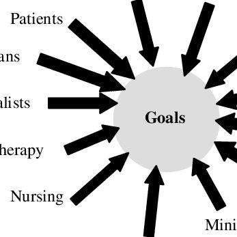 Goals clipart common goal. Lack of a divides