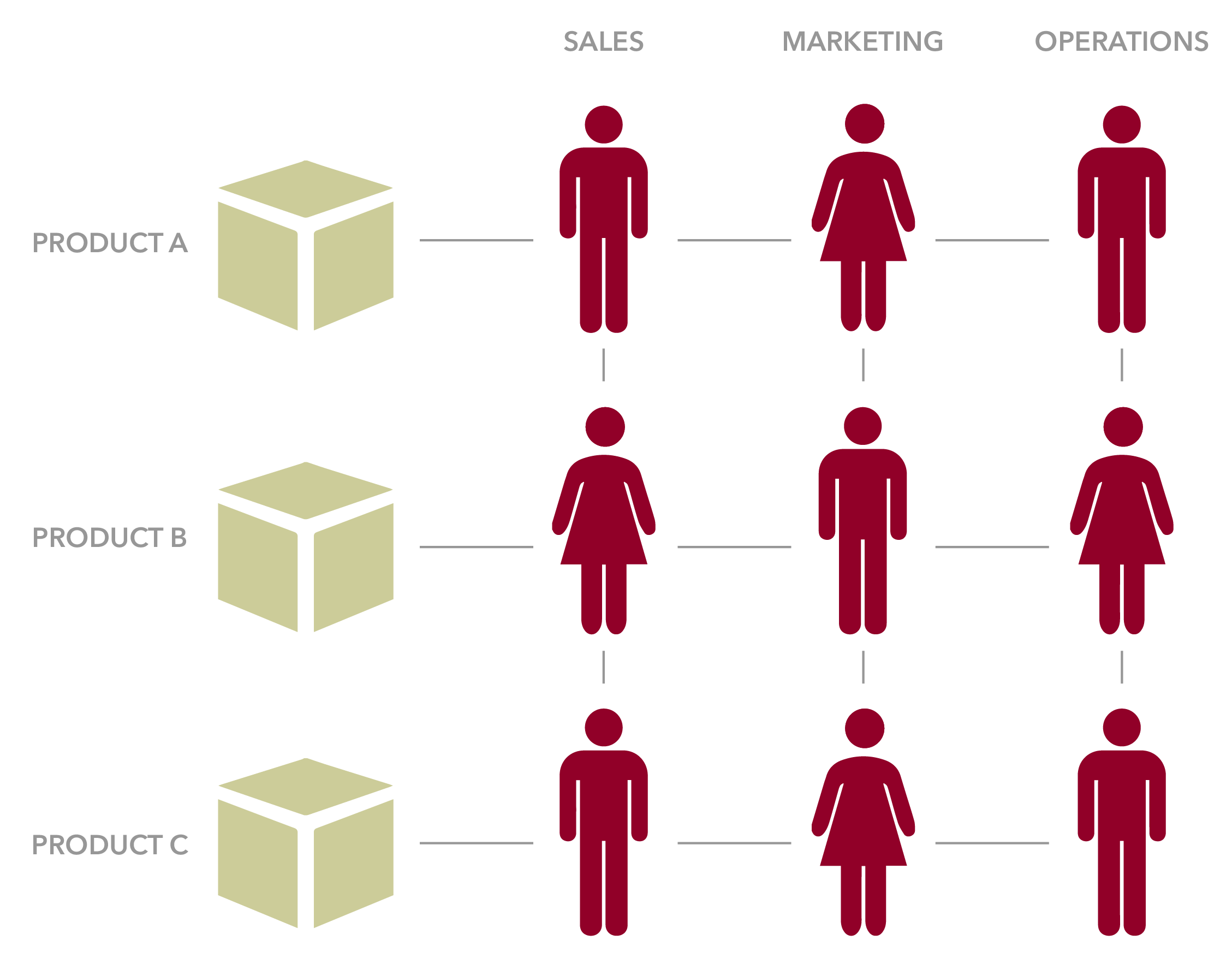 Goals clipart organization.  basic ways organizations