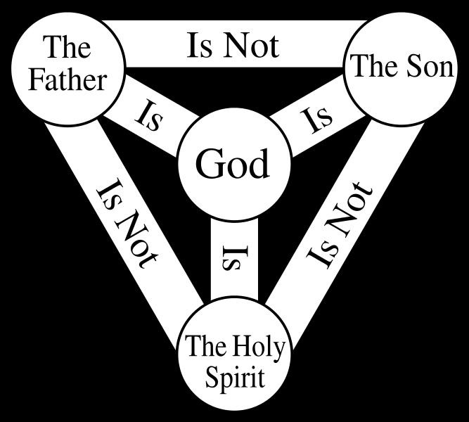 File trinity scutum fidei. God clipart shield