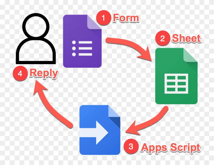 Forms survey email system. Google clipart tool