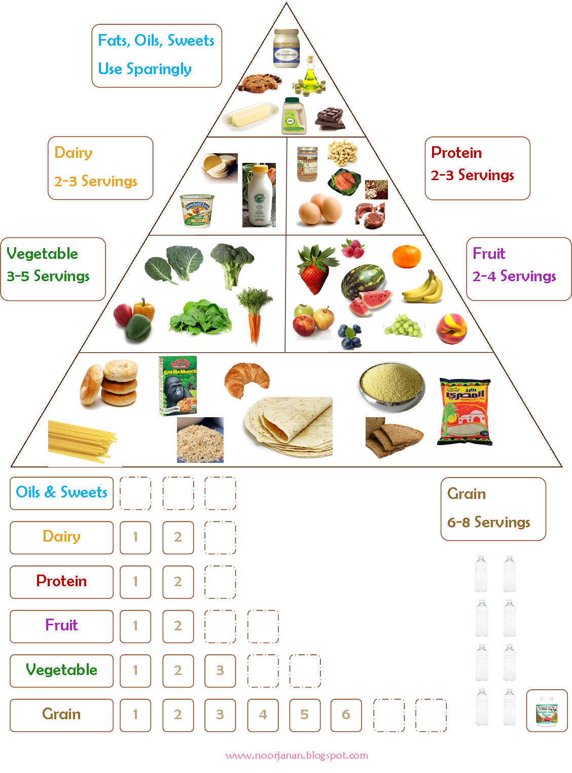 Grains clipart food pyramid. I loved this chart