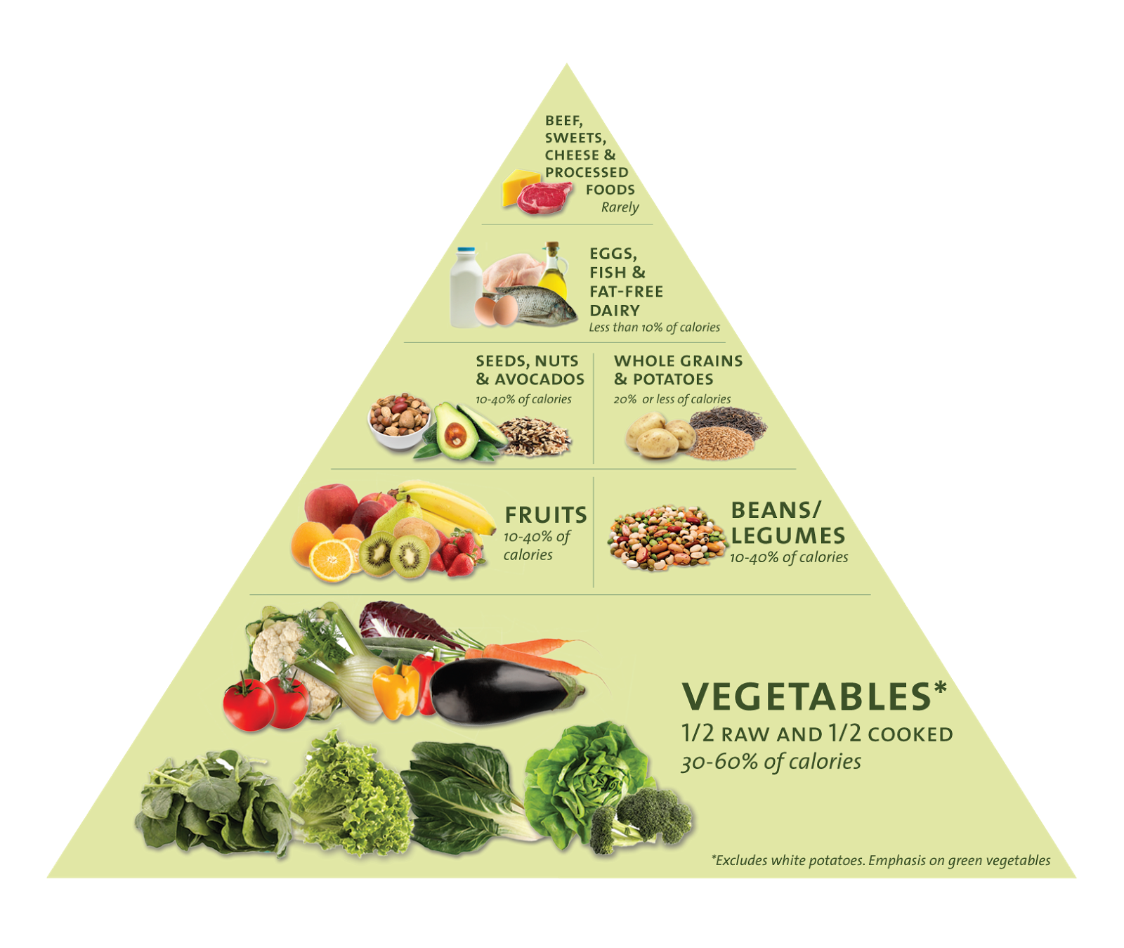 Grain clipart food pyramid. Our s dirty little